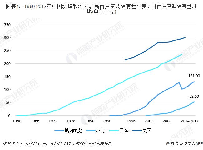 图表4:1960-2017年中国城镇和农村居民百户空调保有量与美、日百户空调保有量对比(单位:台)