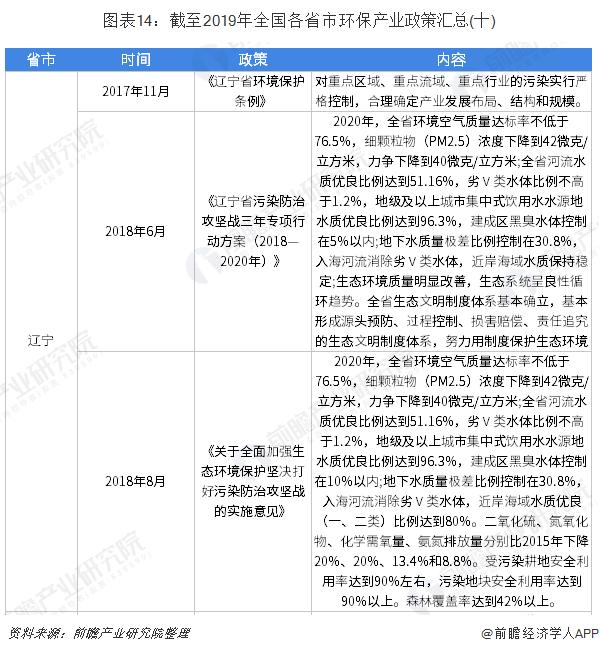 图表14:截至2019年全国各省市环保产业政策汇总(十)