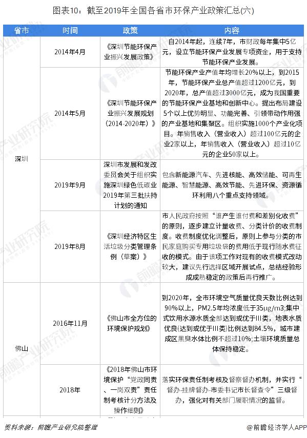 图表10:截至2019年全国各省市环保产业政策汇总(六)
