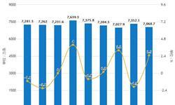 2019年前8月中国橡胶制品行业市场分析