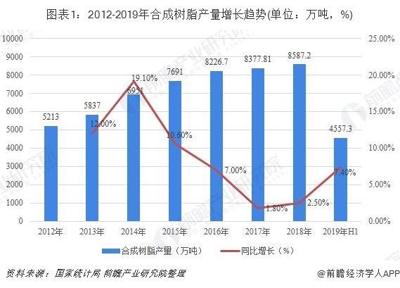 图表1:2012-2019年合成树脂产量增长趋势(单位:万吨,%)
