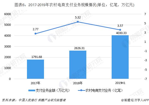 图表6:2017-2019年农村电商支付业务规模情况(单位:亿笔,万亿元)