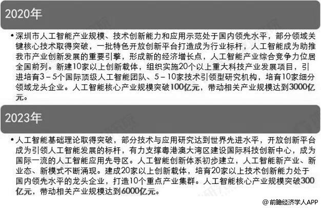 《深圳市新一代人工智能发展行动计划(2019-2023年)》发展目标分析情况