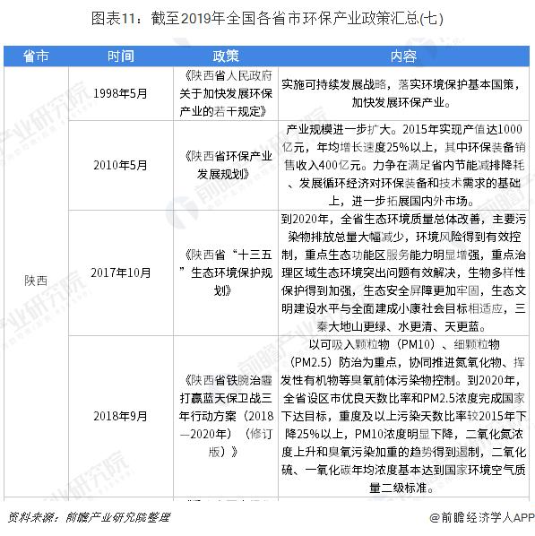 图表11:截至2019年全国各省市环保产业政策汇总(七)