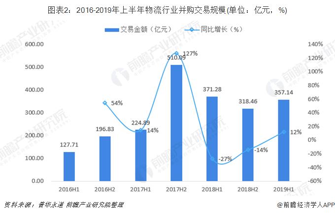 图表2:2016-2019年上半年物流行业并购交易规模(单位:亿元,%)