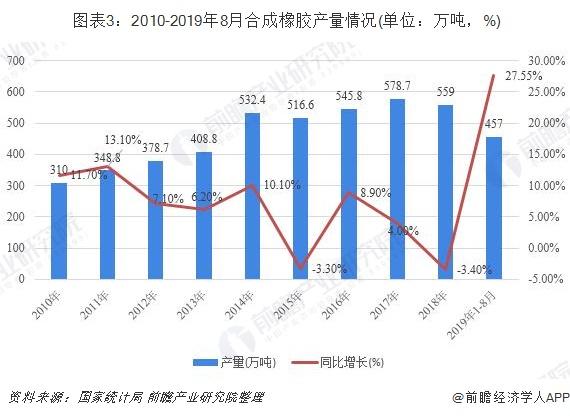 图表3:2010-2019年8月合成橡胶产量情况(单位:万吨,%)