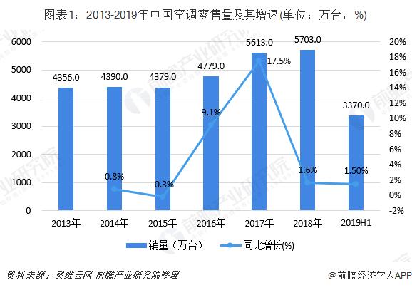 图表1:2013-2019年中国空调零售量及其增速(单位:万台,%)