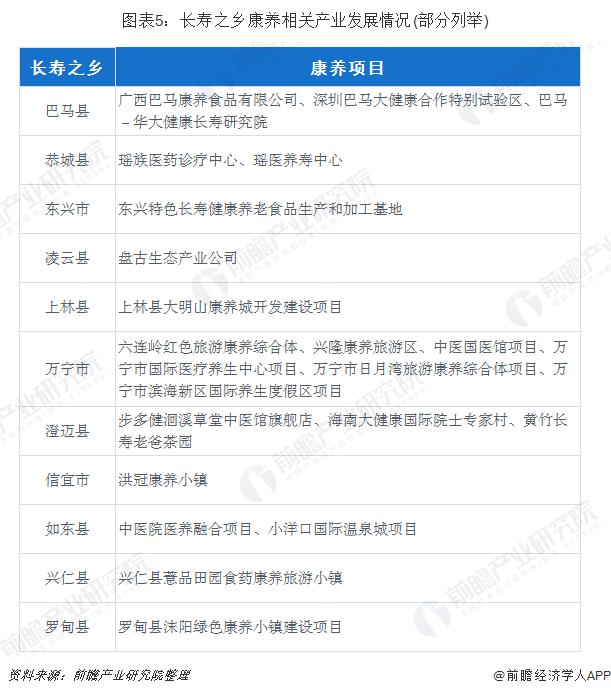 图表5:长寿之乡康养相关产业发展情况(部分列举)