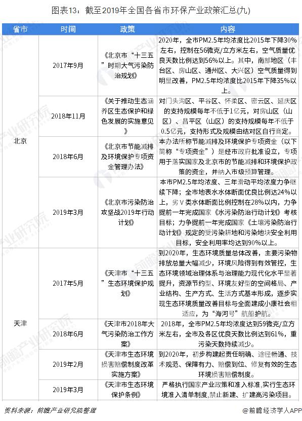 图表13:截至2019年全国各省市环保产业政策汇总(九)