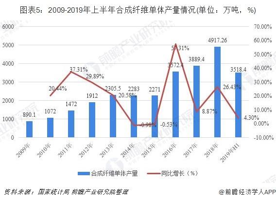 图表5:2009-2019年上半年合成纤维单体产量情况(单位:万吨,%)
