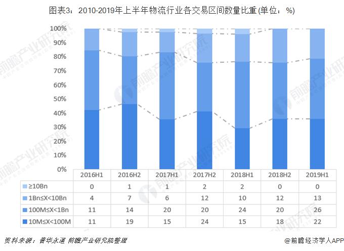 图表3:2010-2019年上半年物流行业各交易区间数量比重(单位:%)