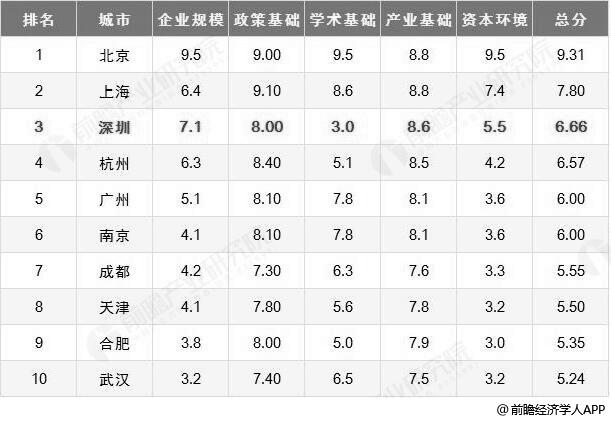 2018年中国人工智能产业发展城市排名情况