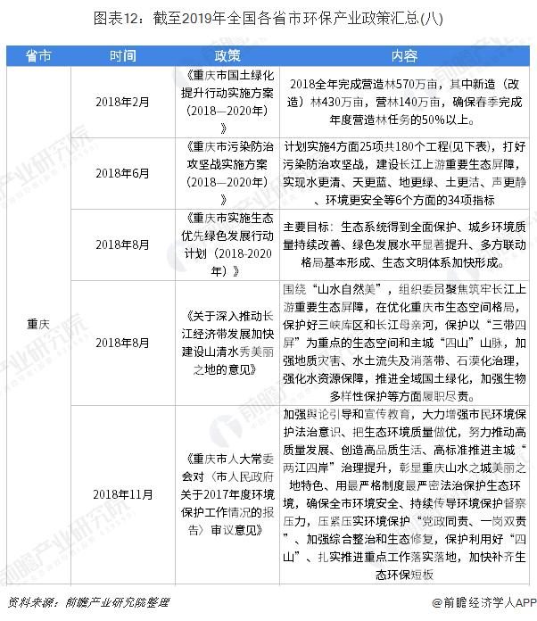 图表12:截至2019年全国各省市环保产业政策汇总(八)