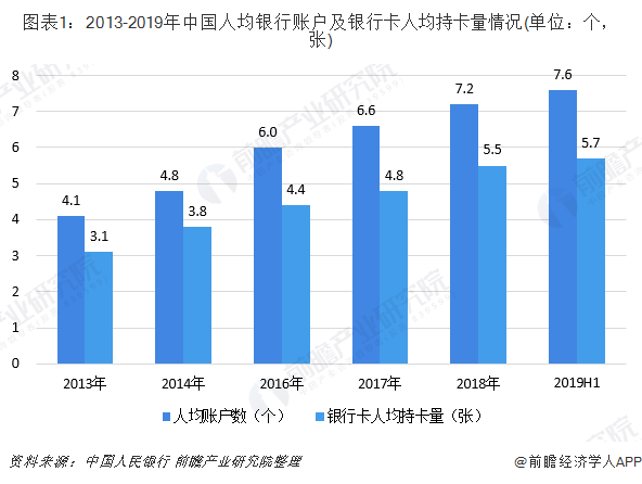 图表1:2013-2019年中国人均银行账户及银行卡人均持卡量情况(单位:个,张)