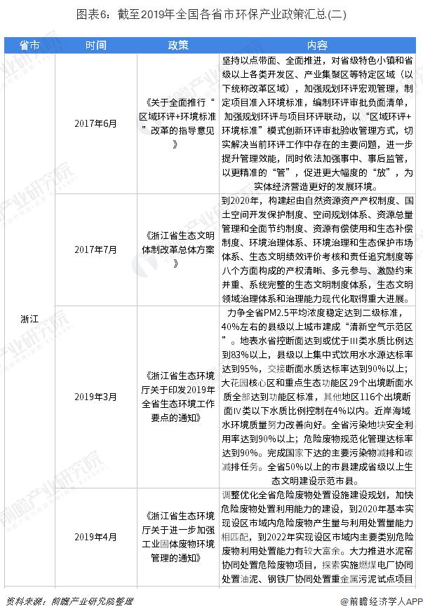 图表6:截至2019年全国各省市环保产业政策汇总(二)