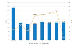 2019年前9月河北省农用氮磷钾<em>化肥</em>产量及增长情况分析
