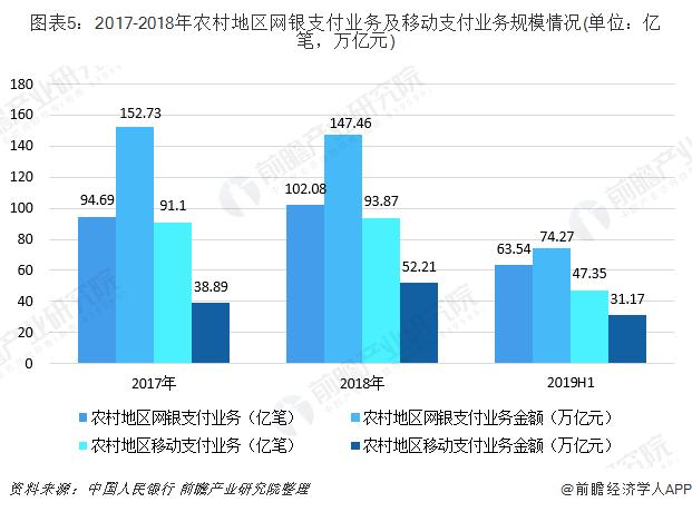 图表5:2017-2018年农村地区网银支付业务及移动支付业务规模情况(单位:亿笔,万亿元)