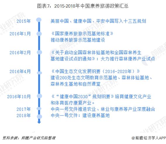 图表7:2015-2018年中国康养旅游政策汇总