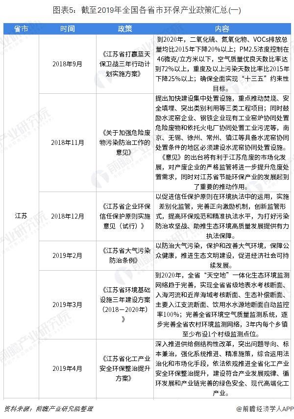 图表5:截至2019年全国各省市环保产业政策汇总(一)