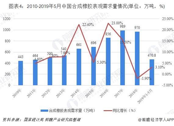 图表4:2010-2019年5月中国合成橡胶表观需求量情况(单位:万吨,%)