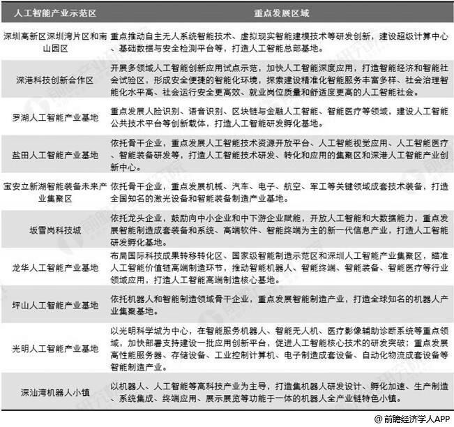 《深圳市新一代人工智能发展行动计划(2019-2023年)》十大人工智能产业基地分析情况