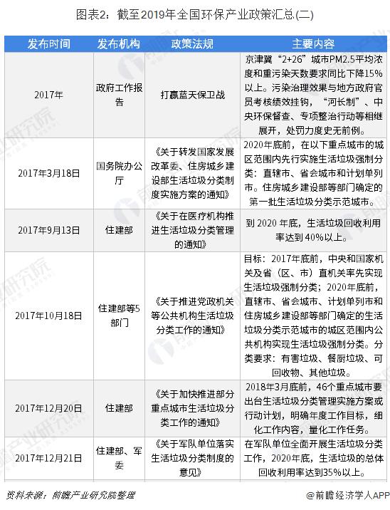 图表2:截至2019年全国环保产业政策汇总(二)