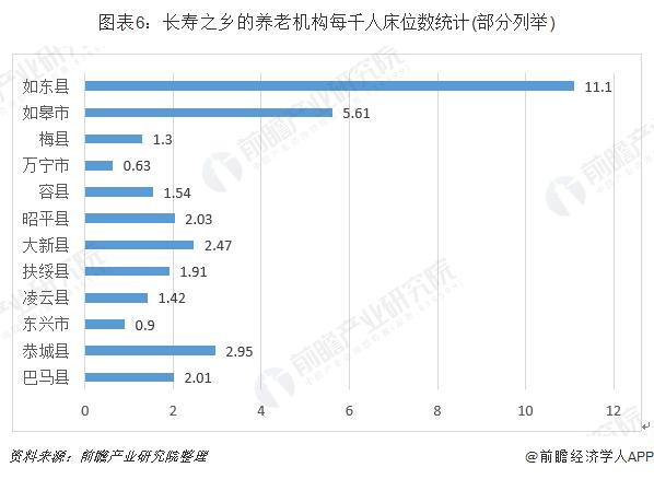 图表6:长寿之乡的养老机构每千人床位数统计(部分列举)