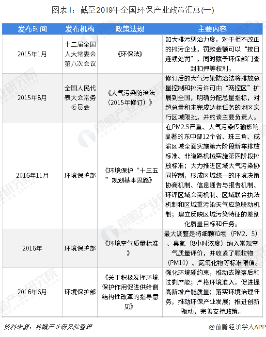 图表1:截至2019年全国环保产业政策汇总(一)