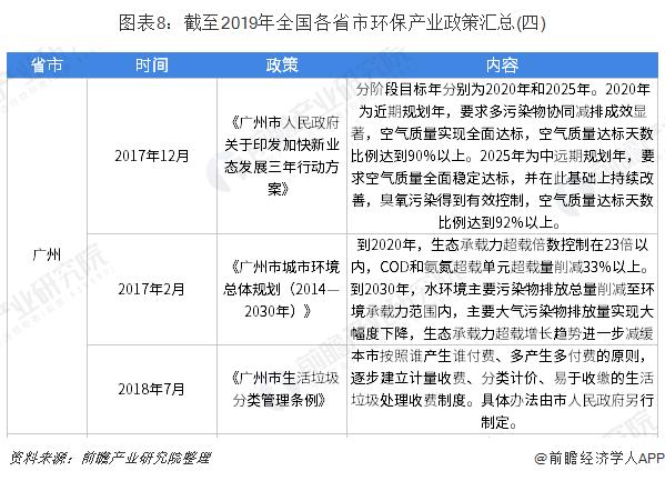 图表8:截至2019年全国各省市环保产业政策汇总(四)