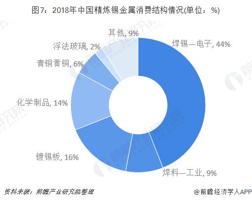图7:2018年中国精炼锡金属消费结构情况(单位:%)