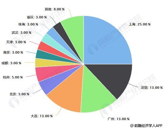 中国金融外包离岸机构地区分布情况