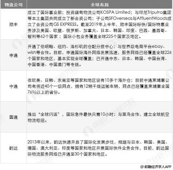 中国主要物流公司全球化布局情况不完全统计