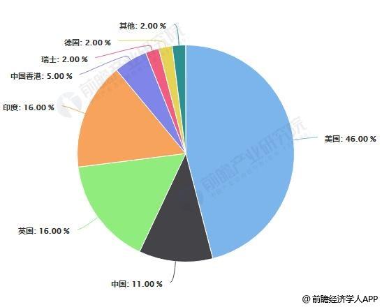 中国金融离岸外包机构国别及地区来源分布情况