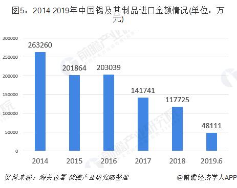 图5:2014-2019年中国锡及其制品进口金额情况(单位:万元)