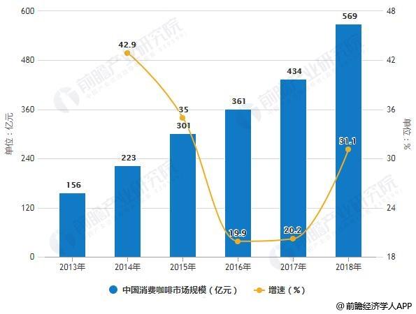 2013-2018年中国消费咖啡市场规模统计及增长情况