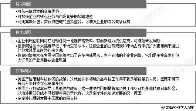 中国金融外包离岸市场发展动因分析情况