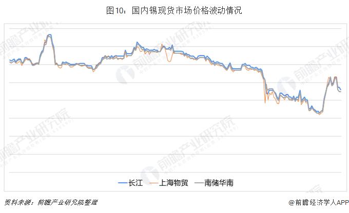 图10:国内锡现货市场价格波动情况