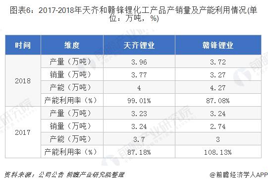 图表6:2017-2018年天齐和赣锋锂化工产品产销量及产能利用情况(单位:万吨,%)