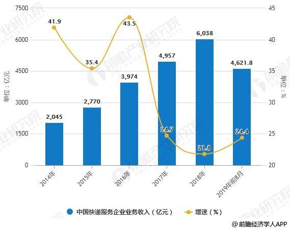 2014-2019年前8月中国快递服务企业业务收入统计及增长情况