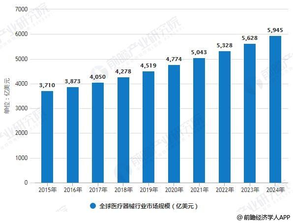 2015-2024年全球医疗器械行业市场规模统计情况及预测