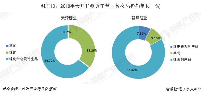 图表10:2018年天齐和赣锋主营业务收入结构(单位:%)