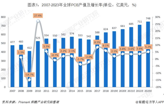 圖表1:2007-2023年全球PCB產值及增長率(單位:億美元,%)