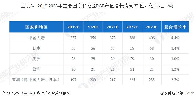 圖表3:2019-2023年主要國家和地區PCB產值增長情況(單位:億美元,%)