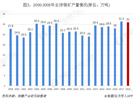 图3:2000-2008年全球锡矿产量情况(单位:万吨)