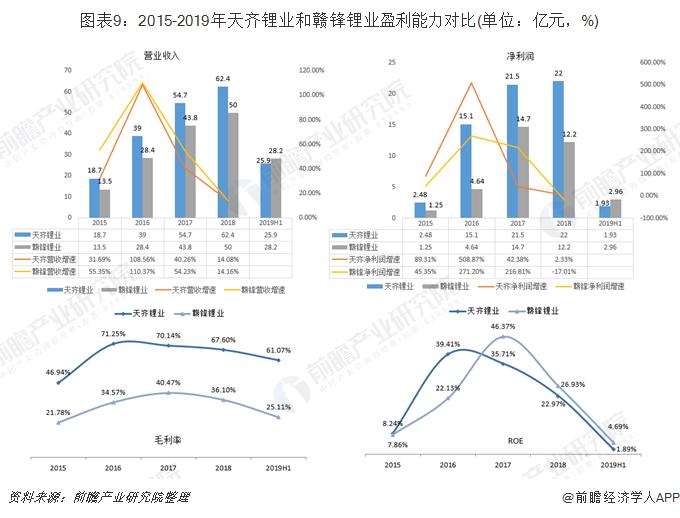 图表9:2015-2019年天齐锂业和赣锋锂业盈利能力对比(单位:亿元,%)