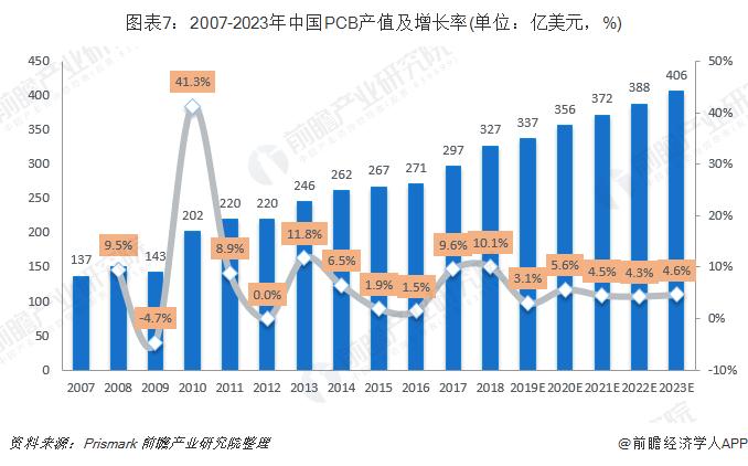 圖表7:2007-2023年中國PCB產值及增長率(單位:億美元,%)