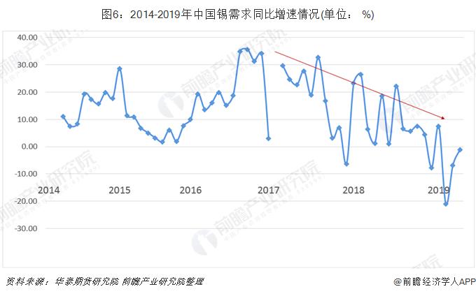 图6:2014-2019年中国锡需求同比增速情况(单位: %)