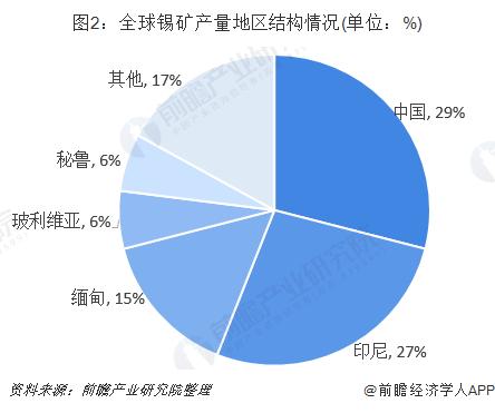 图2:全球锡矿产量地区结构情况(单位:%)