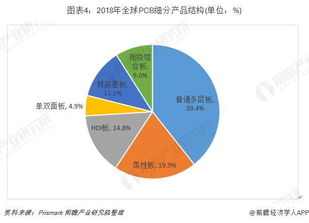 圖表4:2018年全球PCB細分產品結構(單位:%)