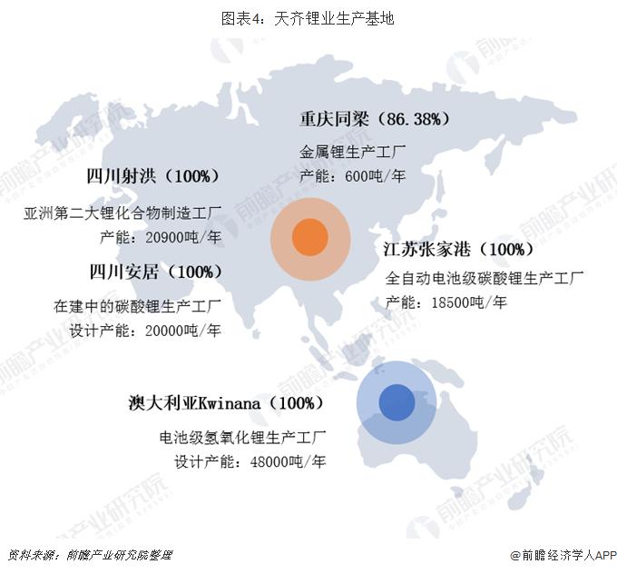 图表4:天齐锂业生产基地